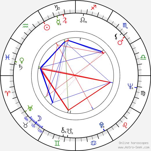 Khodzha Kuli Narliyev tema natale, oroscopo, Khodzha Kuli Narliyev oroscopi gratuiti, astrologia