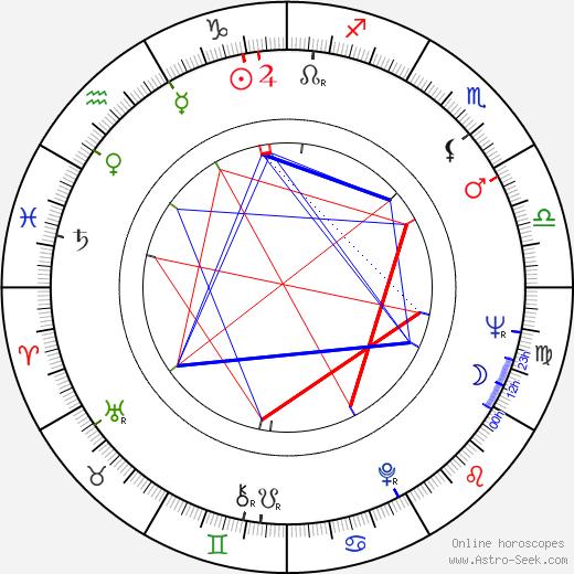 Kumi Mizuno birth chart, Kumi Mizuno astro natal horoscope, astrology