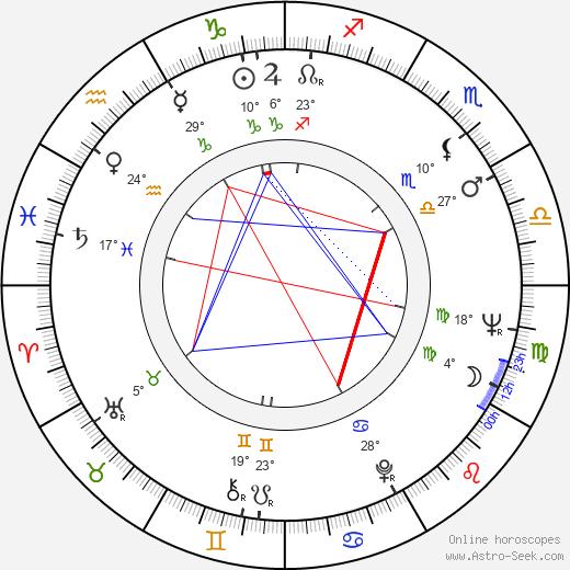 Lenita Airisto birth chart, biography, wikipedia 2019, 2020
