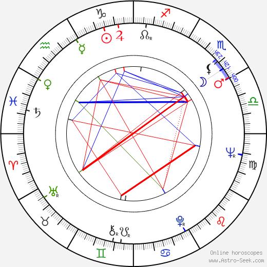Ludvík Daněk birth chart, Ludvík Daněk astro natal horoscope, astrology