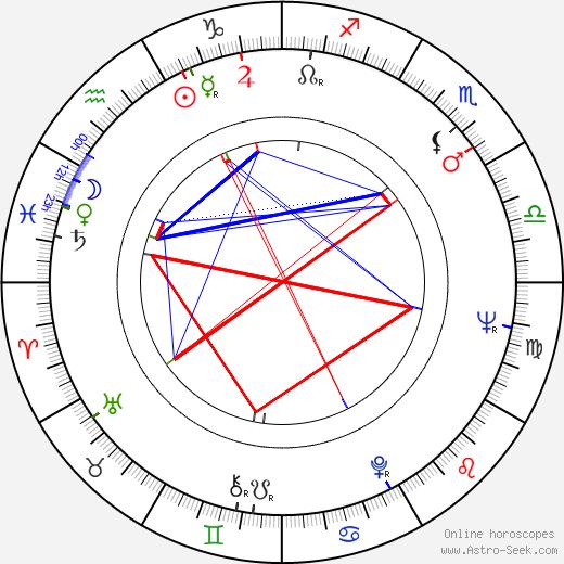 Margaret O'Brien tema natale, oroscopo, Margaret O'Brien oroscopi gratuiti, astrologia