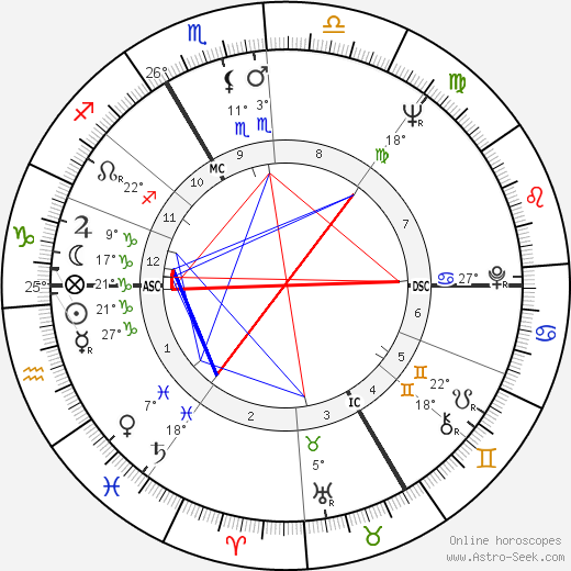 Marie Dubois birth chart, biography, wikipedia 2018, 2019