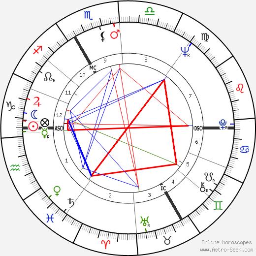 Marie Dubois tema natale, oroscopo, Marie Dubois oroscopi gratuiti, astrologia