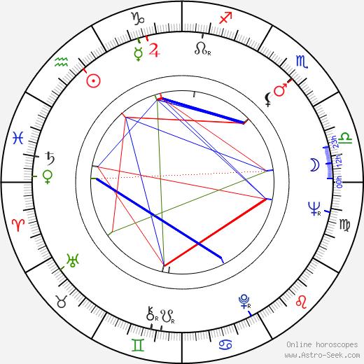 Marin Moraru день рождения гороскоп, Marin Moraru Натальная карта онлайн