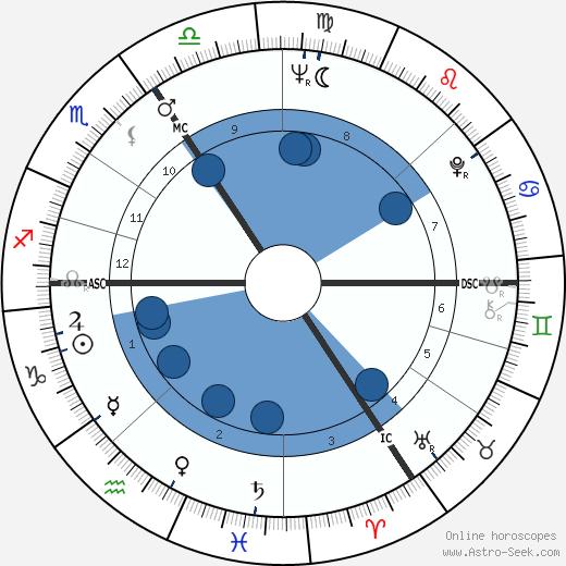 Martin Lauer wikipedia, horoscope, astrology, instagram