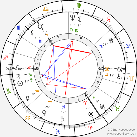 Martin Lauer birth chart, biography, wikipedia 2019, 2020