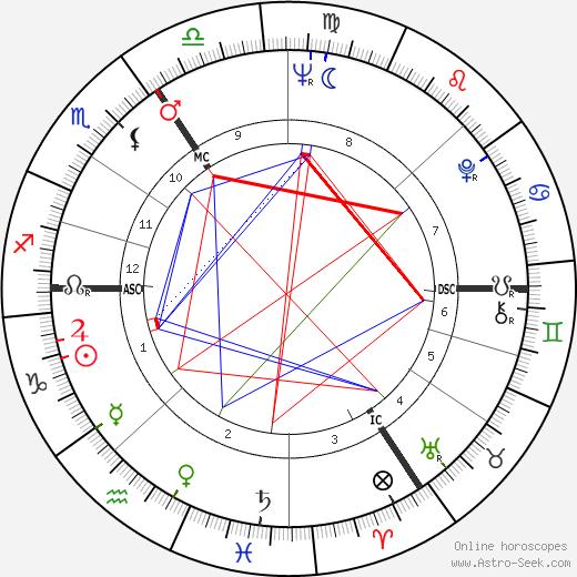 Martin Lauer birth chart, Martin Lauer astro natal horoscope, astrology