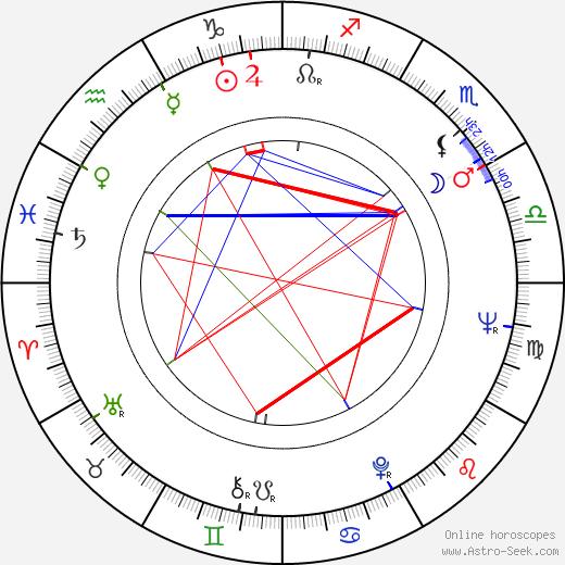 Masako Arisawa birth chart, Masako Arisawa astro natal horoscope, astrology