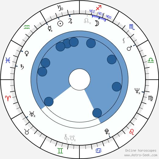 Maureen Hingert wikipedia, horoscope, astrology, instagram