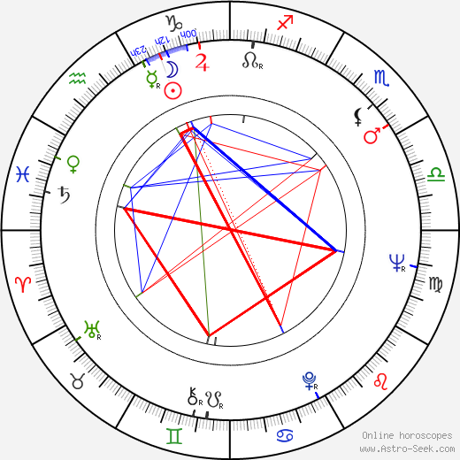 Milan Drotár birth chart, Milan Drotár astro natal horoscope, astrology
