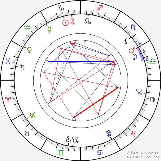 Mojmír Fašung birth chart, Mojmír Fašung astro natal horoscope, astrology