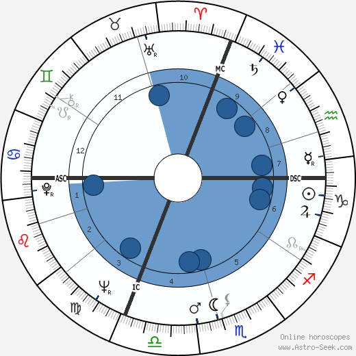 Paolo Conte wikipedia, horoscope, astrology, instagram