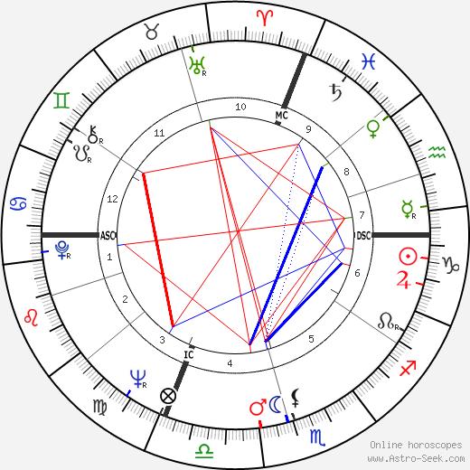Paolo Conte tema natale, oroscopo, Paolo Conte oroscopi gratuiti, astrologia