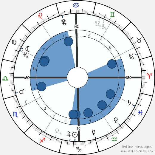Peter Davis wikipedia, horoscope, astrology, instagram