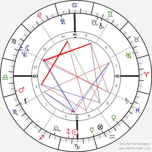 Peter Davis день рождения гороскоп, Peter Davis Натальная карта онлайн