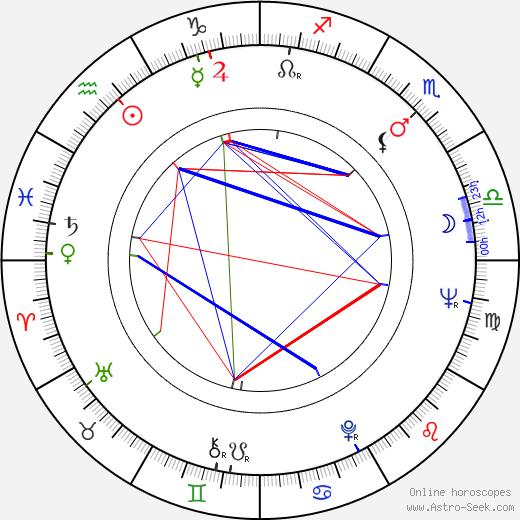 Филип Гласс Philip Glass день рождения гороскоп, Philip Glass Натальная карта онлайн