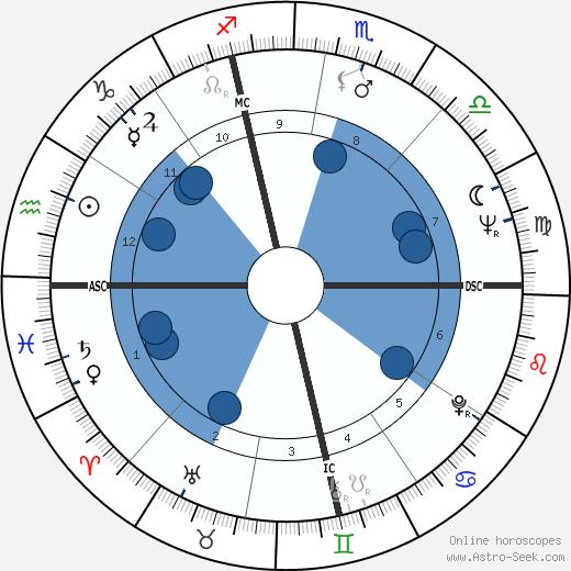 Phoebe Phelps wikipedia, horoscope, astrology, instagram