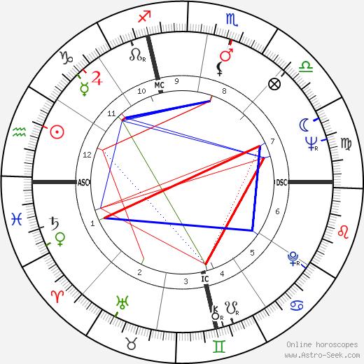 Phoebe Phelps день рождения гороскоп, Phoebe Phelps Натальная карта онлайн
