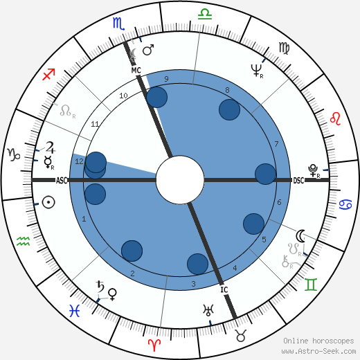 Reg Lewis wikipedia, horoscope, astrology, instagram