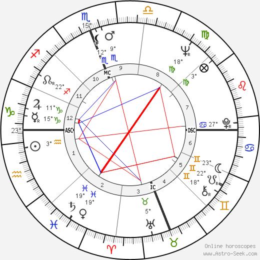 Reg Lewis birth chart, biography, wikipedia 2018, 2019