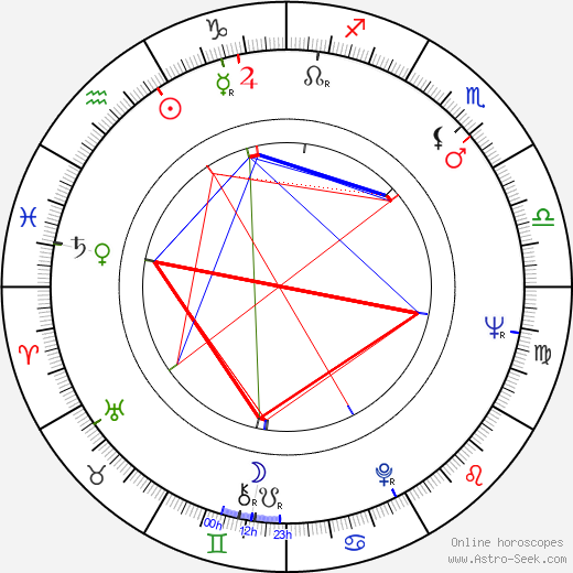 Richard DeBenedictis день рождения гороскоп, Richard DeBenedictis Натальная карта онлайн