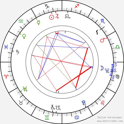 Sergio Giral tema natale, oroscopo, Sergio Giral oroscopi gratuiti, astrologia