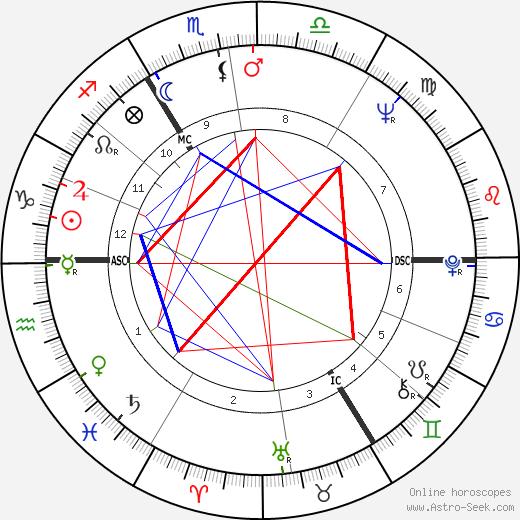 Shirley Bassey birth chart, Shirley Bassey astro natal horoscope, astrology