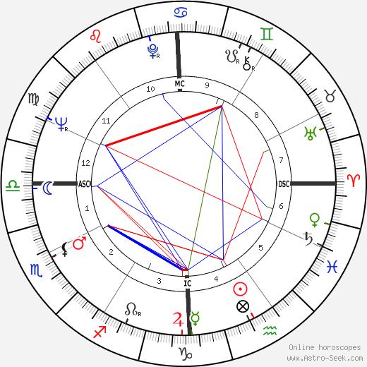 Suzanne Pleshette tema natale, oroscopo, Suzanne Pleshette oroscopi gratuiti, astrologia