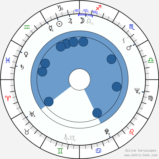 Vadim Beroyev wikipedia, horoscope, astrology, instagram