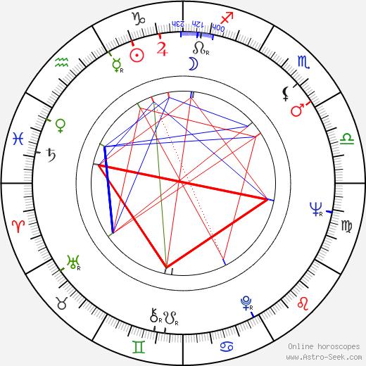 Vadim Beroyev birth chart, Vadim Beroyev astro natal horoscope, astrology
