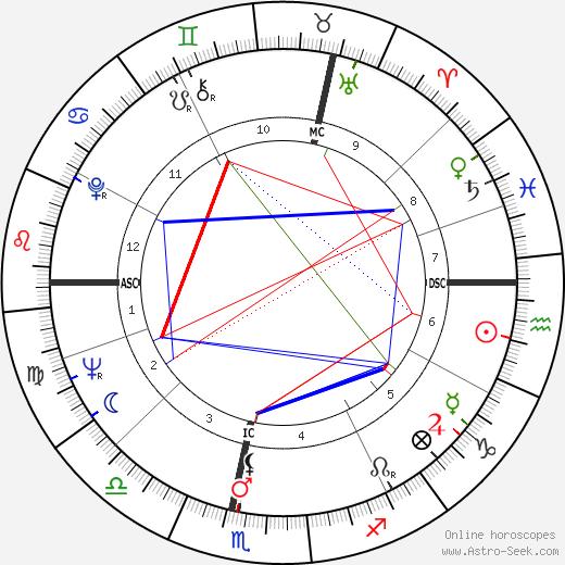 Vanessa Redgrave astro natal birth chart, Vanessa Redgrave horoscope, astrology