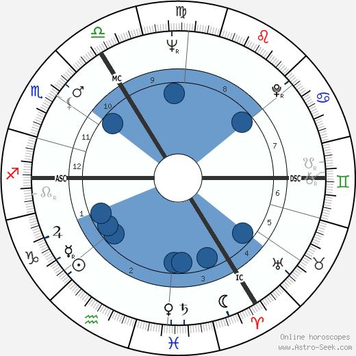 Walter Coomans wikipedia, horoscope, astrology, instagram