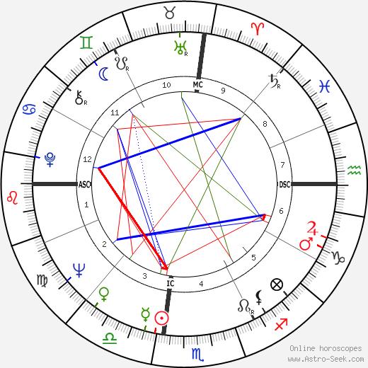 Alan Ladd Jr. день рождения гороскоп, Alan Ladd Jr. Натальная карта онлайн