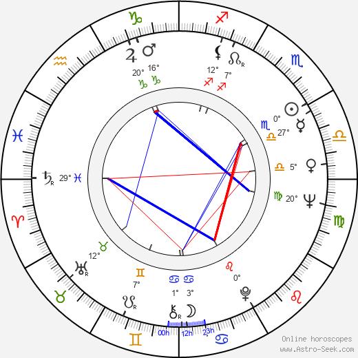 Alexander Postler birth chart, biography, wikipedia 2020, 2021
