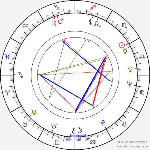 Alexander Postler birth chart, Alexander Postler astro natal horoscope, astrology
