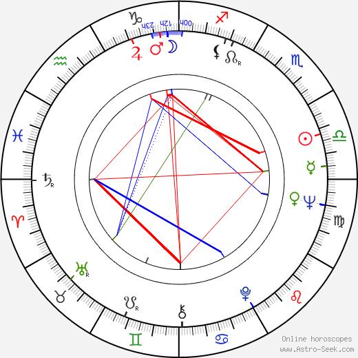 Andrzej Szajewski astro natal birth chart, Andrzej Szajewski horoscope, astrology