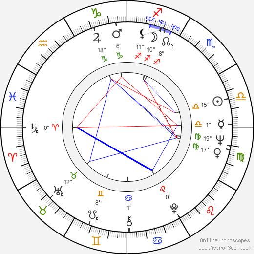 Axelle Axell birth chart, biography, wikipedia 2019, 2020
