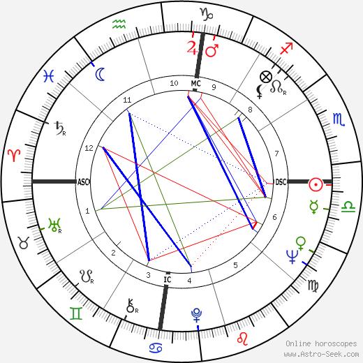Biff Rose tema natale, oroscopo, Biff Rose oroscopi gratuiti, astrologia