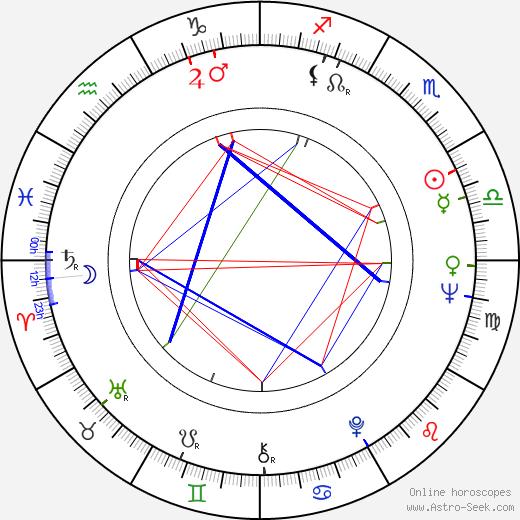 Bohumila Zelenková astro natal birth chart, Bohumila Zelenková horoscope, astrology