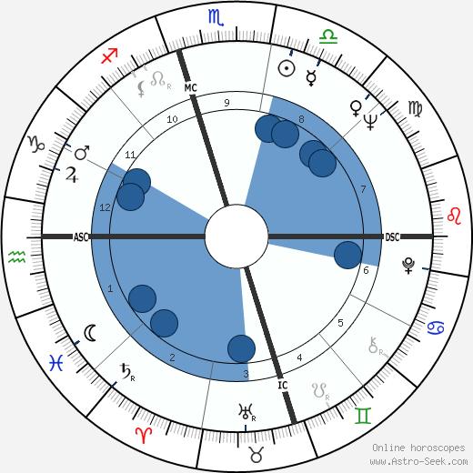 Bruce Lowney wikipedia, horoscope, astrology, instagram