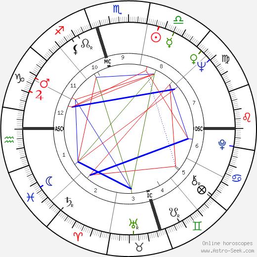 Bruce Lowney день рождения гороскоп, Bruce Lowney Натальная карта онлайн