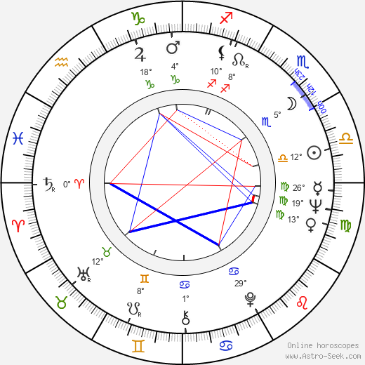 Carlos Bracho birth chart, biography, wikipedia 2019, 2020