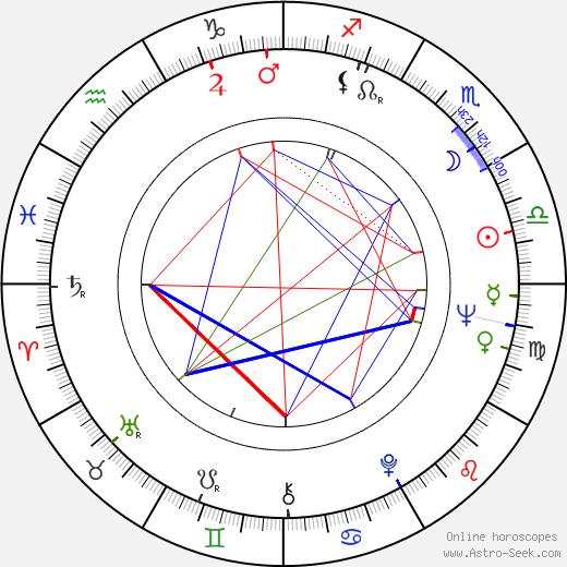Carlos Bracho birth chart, Carlos Bracho astro natal horoscope, astrology