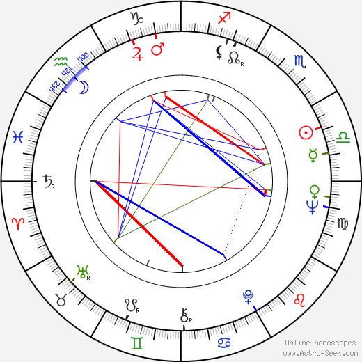 Carroll Ballard astro natal birth chart, Carroll Ballard horoscope, astrology