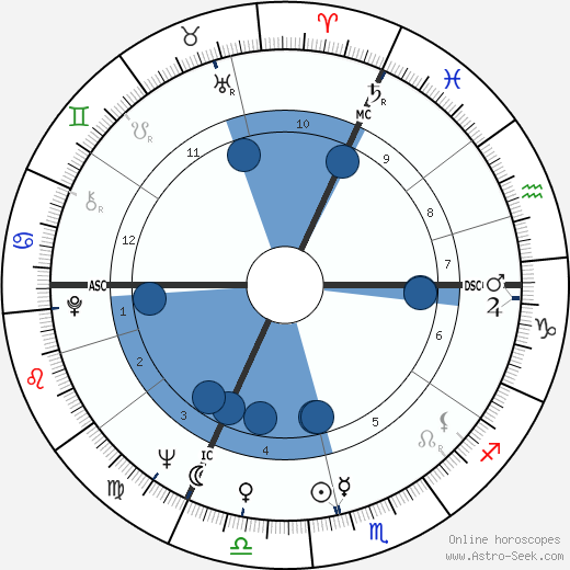 Claude Lelouch horoscope, astrology, sign, zodiac, date of birth, instagram