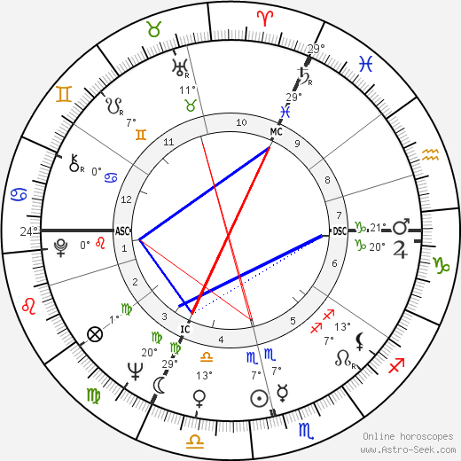 Claude Lelouch birth chart, biography, wikipedia 2019, 2020
