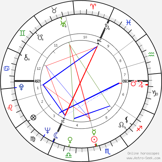 Claude Lelouch birth chart, Claude Lelouch astro natal horoscope, astrology