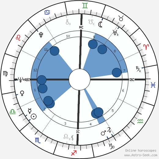 Enzo Cerusico wikipedia, horoscope, astrology, instagram