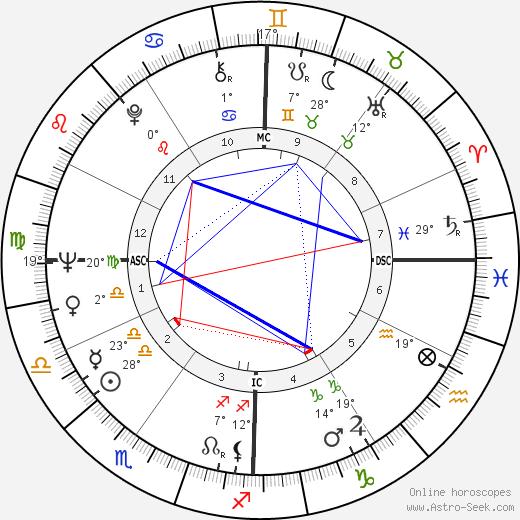 Enzo Cerusico birth chart, biography, wikipedia 2020, 2021