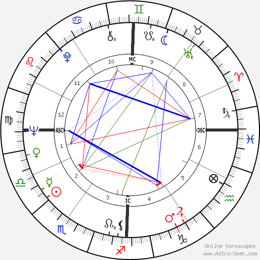 Enzo Cerusico birth chart, Enzo Cerusico astro natal horoscope, astrology